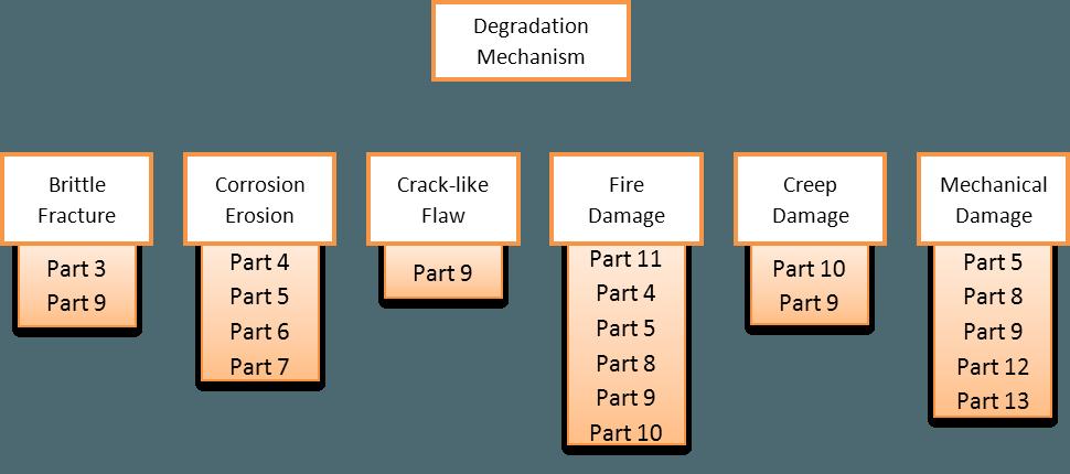 API 579-1 ASME FFS 1 - Degradation Mechanism