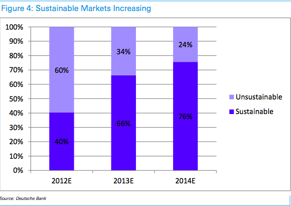 "Solar PV About To Enter ""Third Growth Phase"": Deutsche Bank"
