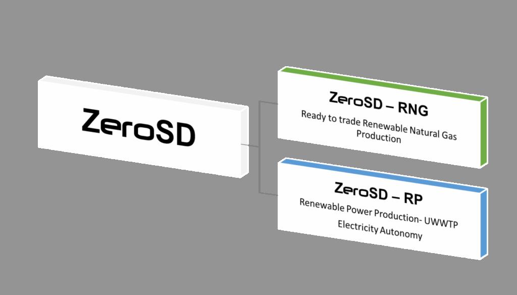 ZeroSD - Zero-Sludge-Disposal Urban Wastewater Treatment Plant