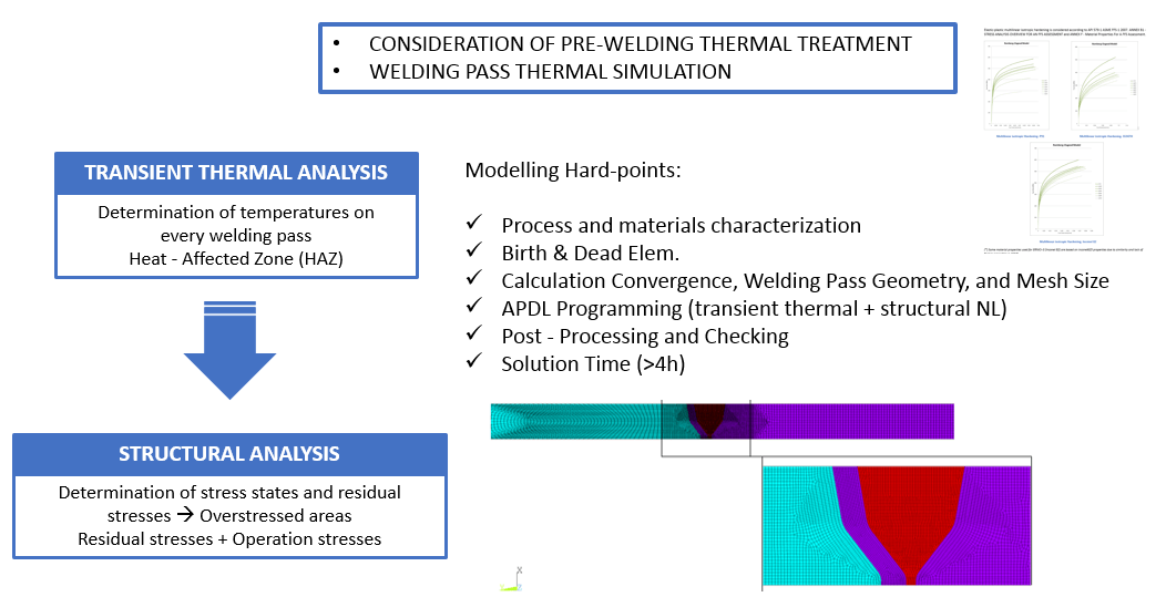 CADE consideration of pre-welding thermal treatment and welding pass thermal simulation