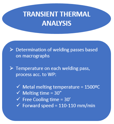 Transient thermal analysis in a high pressure steam pipe