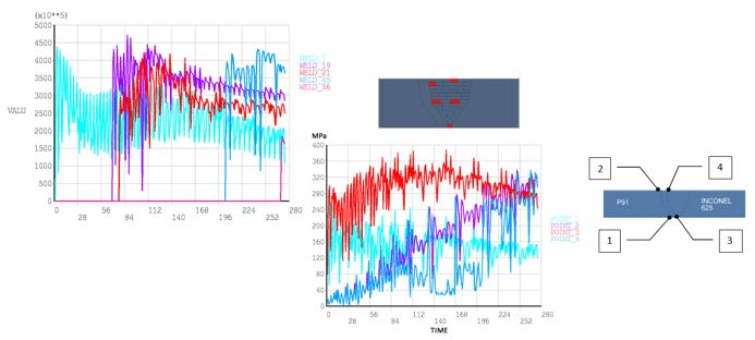 Structural analysis in a high pressure steam pipe