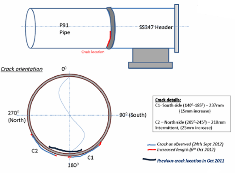 ROOT CAUSE ANALYSIS AND CORRECTIVE MEASURES OF DISSIMILAR WELD JOINT FAILURE IN A HIGH PRESSURE STEAM PIPE