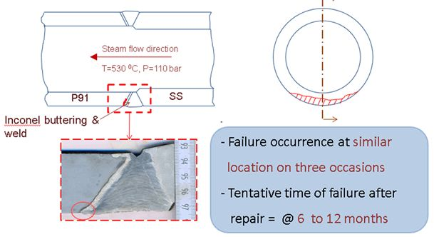 Root cause analysis of dissimilar weld joint failure