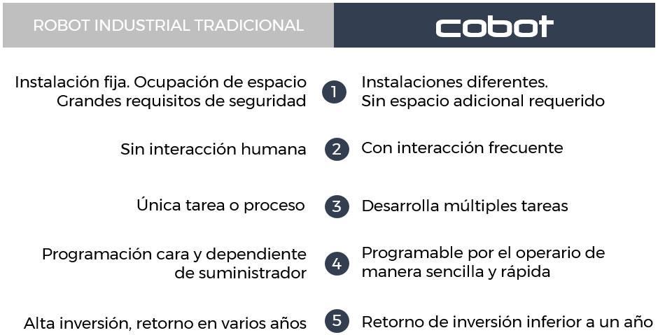 CADE lanza CADE COBOTS. Soluciones de robótica colaborativa.