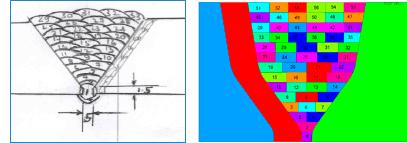 Modificación de la secuencia de soldadura