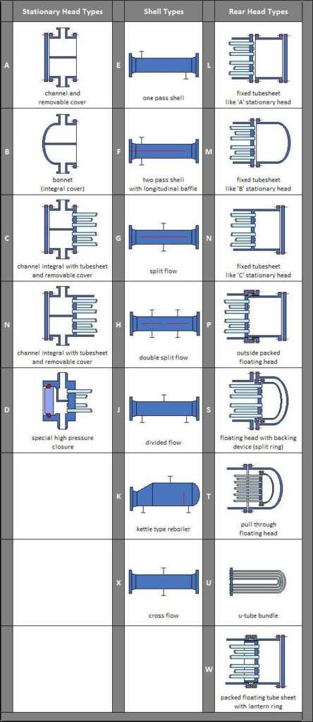 TEMA heat exchangers design classification - Clasificación TEMA para el diseño de intercambiadores de calor