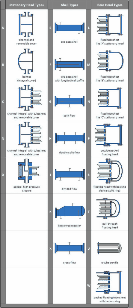 TEMA heat exchangers design classification - Intercambiadores de calor TEMA