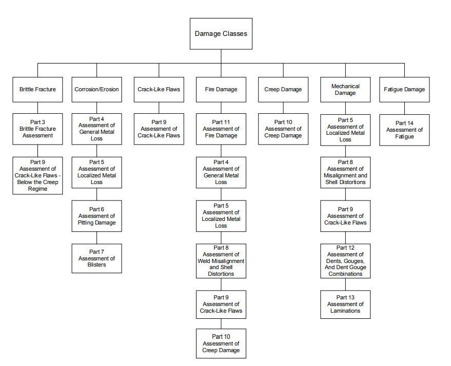 FFS Assessment Procedures for Various Damage Classes 3